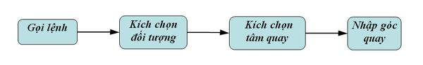 Sơ đồ thực hiện lệnh xoay đối tượng trong AutoCAD